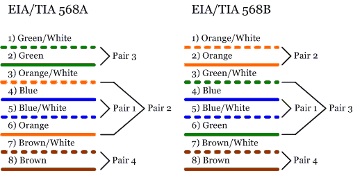 tia 568a wiring cat 6 wiring diagram detailed Cat5 Connector Wiring Diagram tia 568a wiring diagram wiring diagrams tia 568a vs 568b tia 568a wiring cat 6