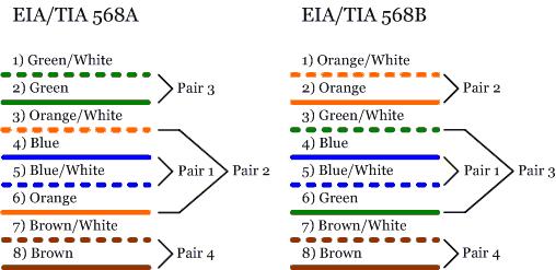 568a568b fundamentals tia-568a wiring diagram at gsmportal.co