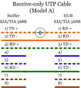 figure 5: model a wiring scheme
