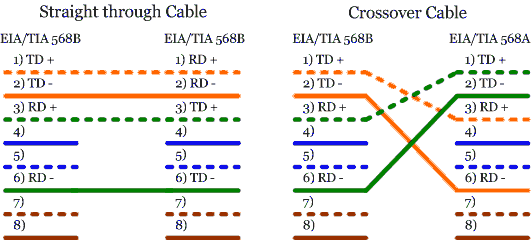 Gigabit Ether  Tx Rx Wiring Diagram also Cat5e 568b Wiring Diagram together with Node2 moreover Brady Idxpert Labels also Chapters. on cat 6 data jack wiring diagram